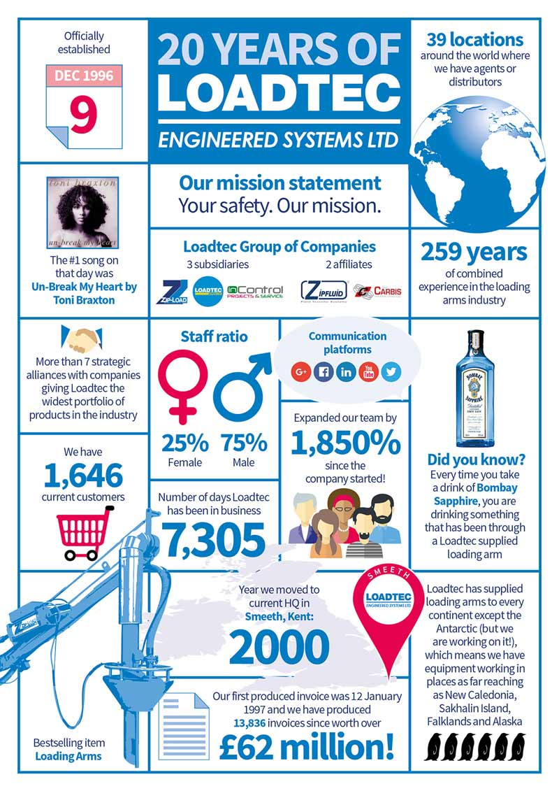 Twenty Years of Loadtec Infographic